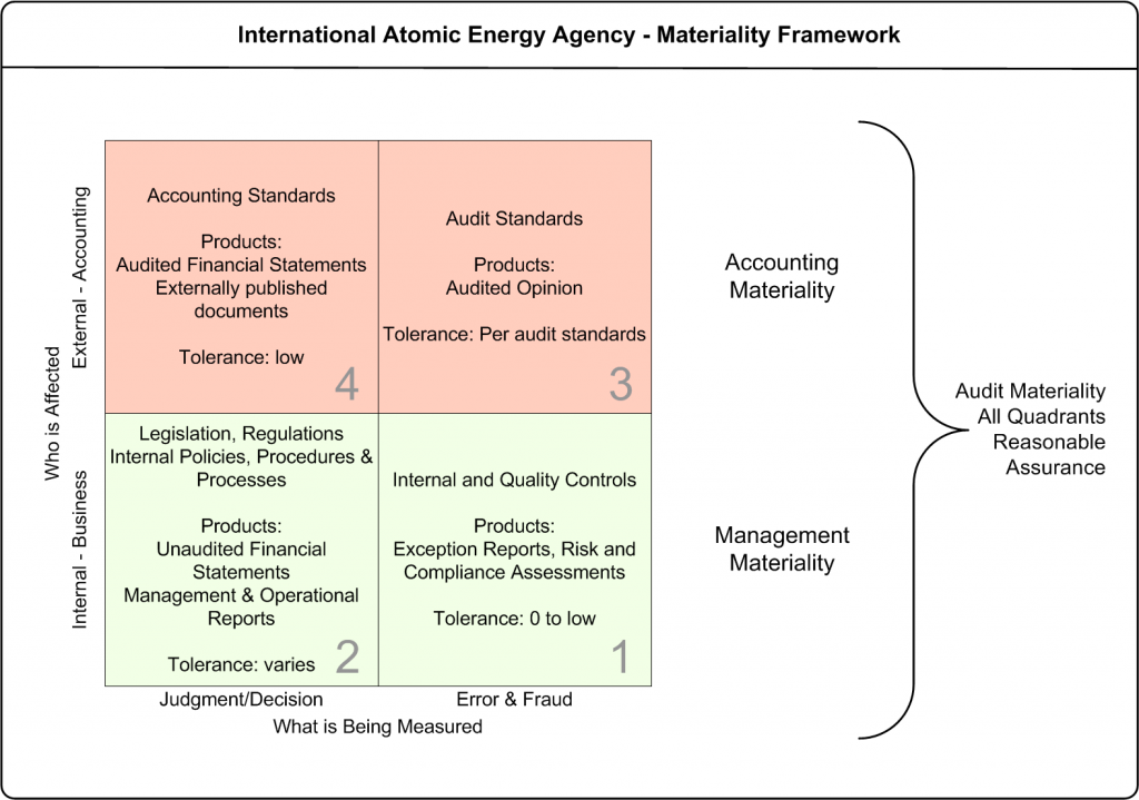 2x2 Matrix describing what is materiality and relative tolerances and actions by auditors, accountants and management.