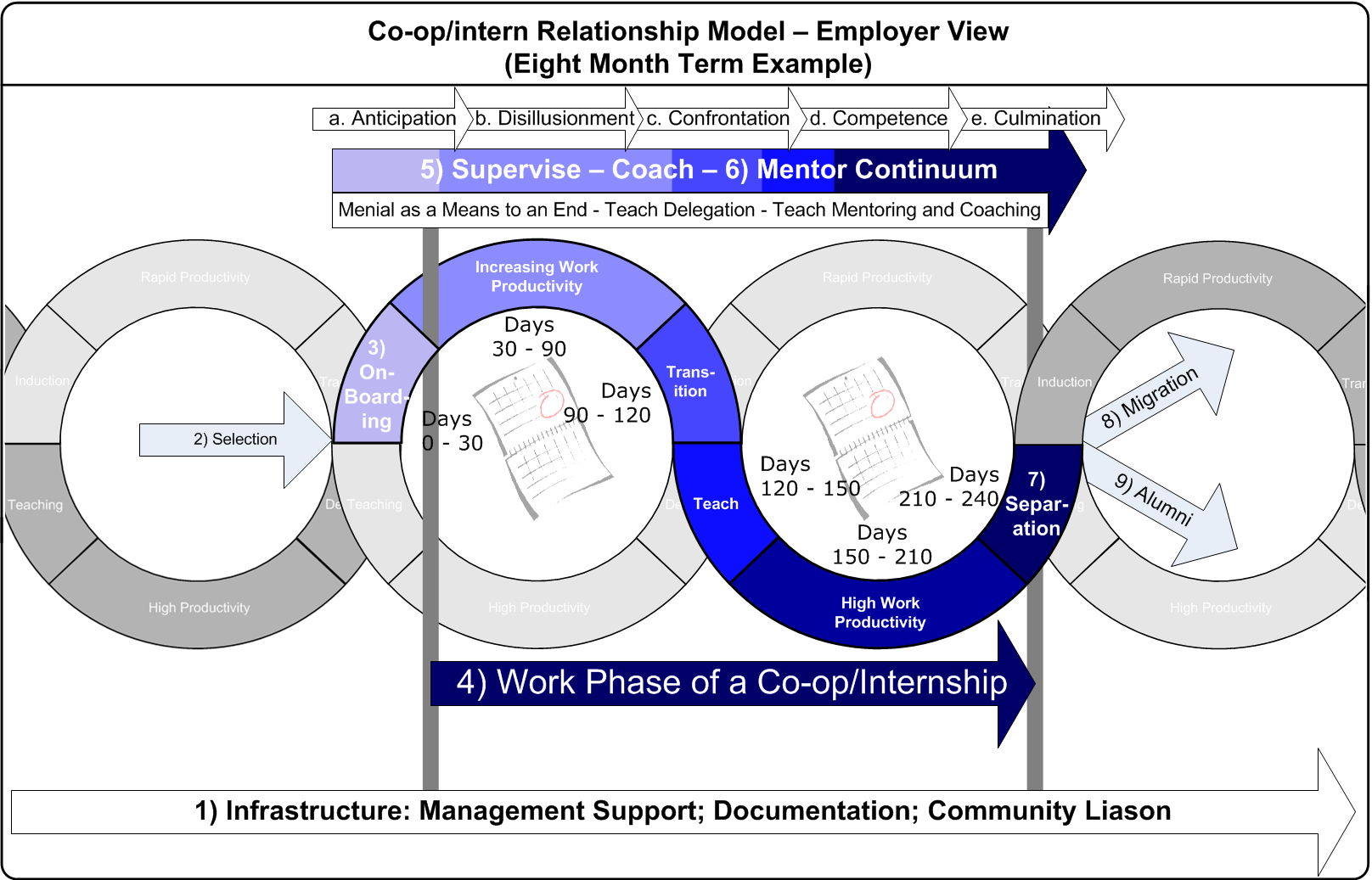 Co Op Internship >> Interns Coops Directors Cut Organizational Biology Other Thoughts