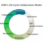 AIIM's Collaboration Lifecycle