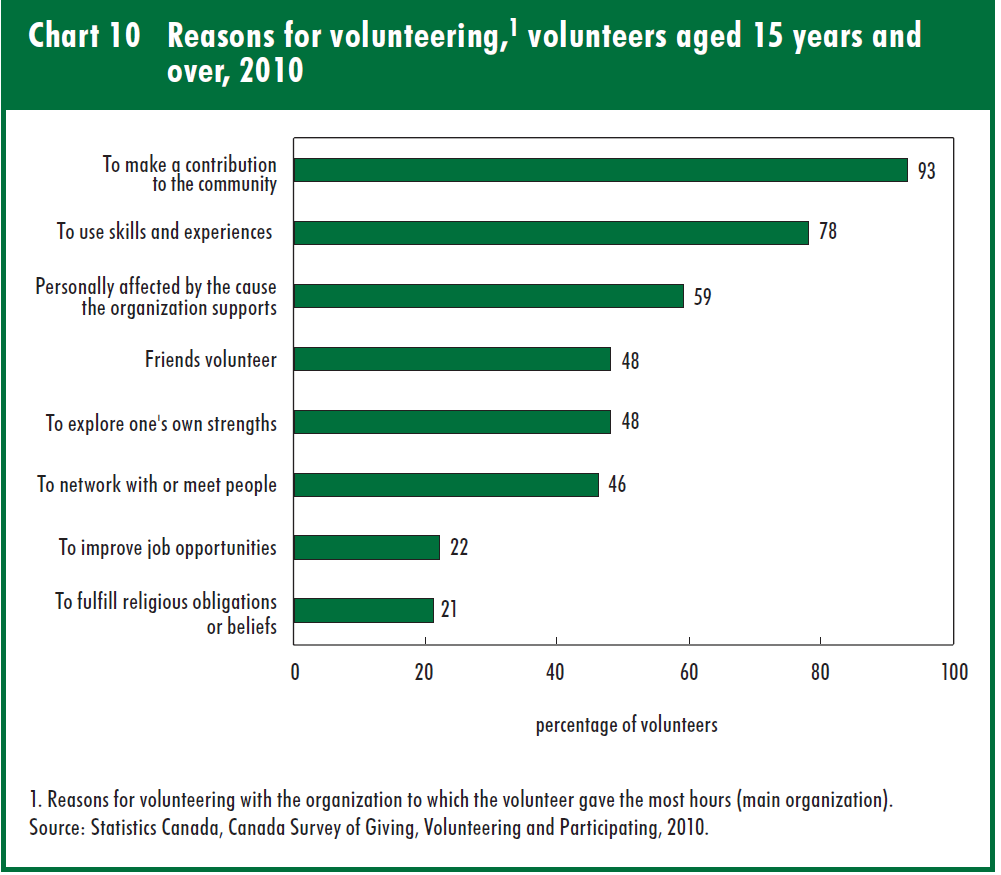 Top reasons to volunteer