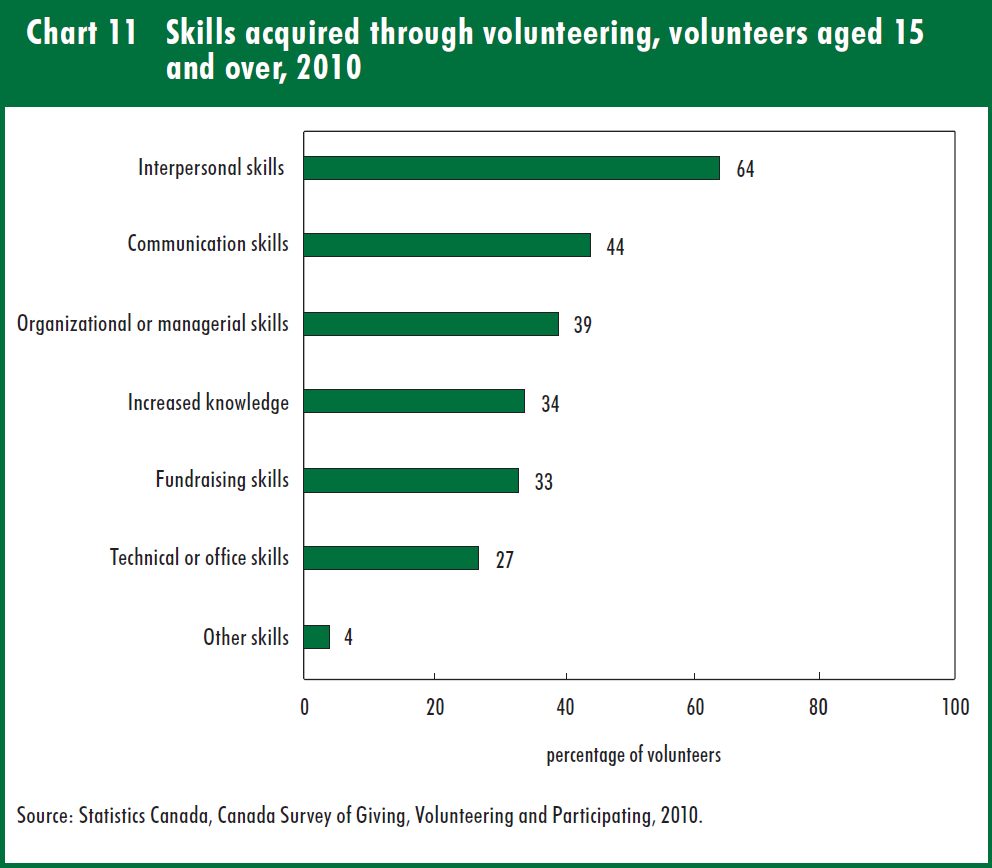 Skills acquired through volunteering – 2010 Stats Can Report: no. 11-008-X