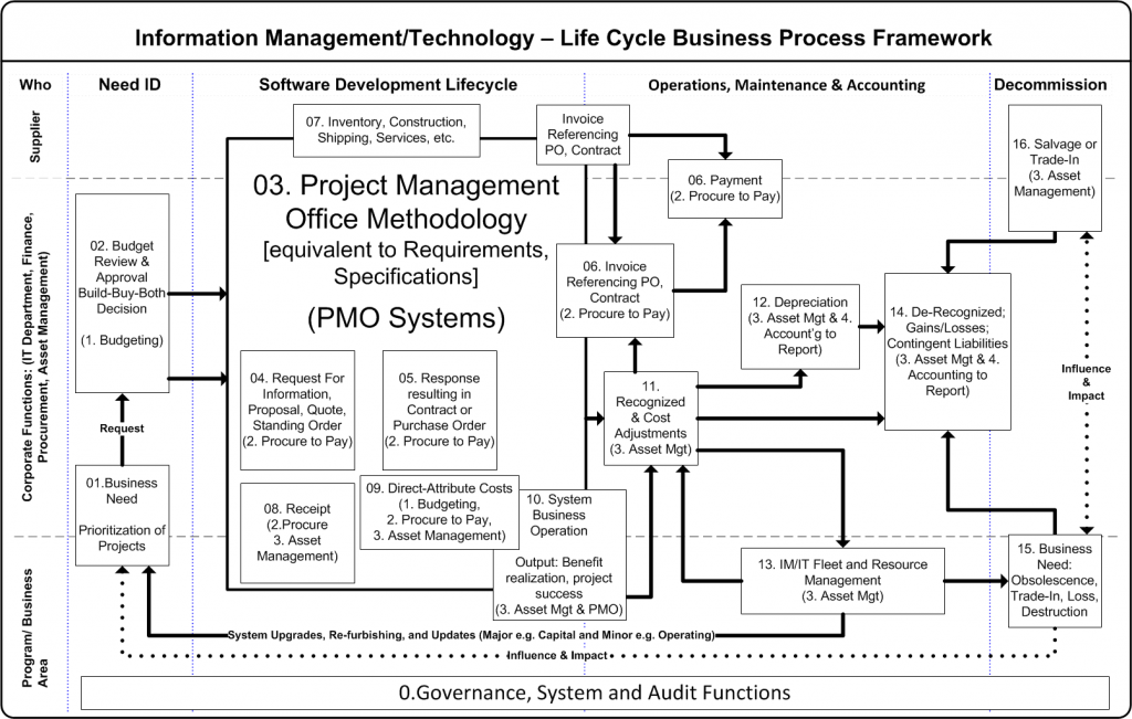 Information Management/ Techology Lifecycle MOdel
