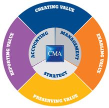 CMA Competency Map