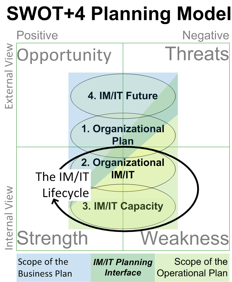 The Role the IM/IT Lifecycle Model plays in the SWOT+4 Model