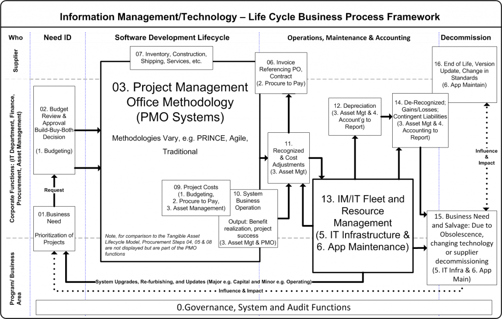 Information Management/ Techology Lifecycle Model (revised March 1 2014)