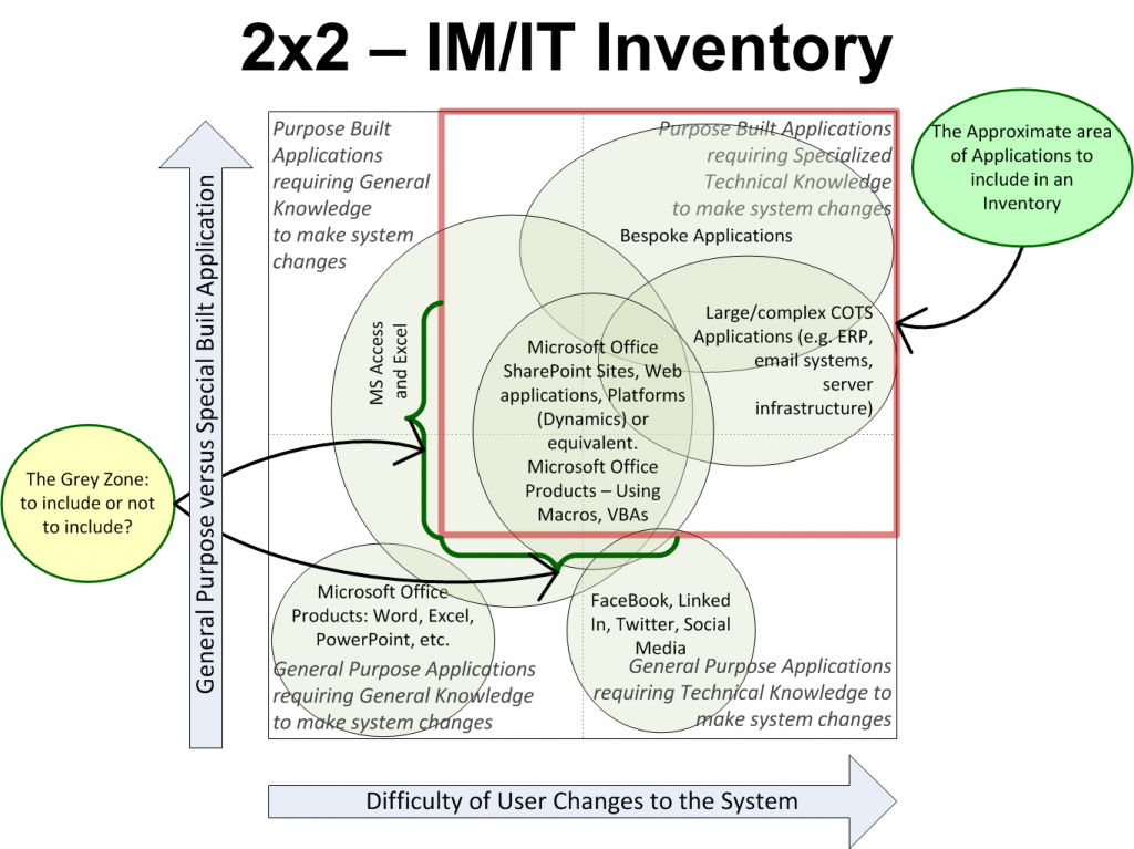 IM/IT Inventory-Model with sample mappings