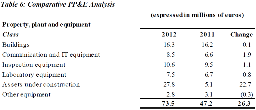 2012 IAEA Financial Statements - Table 6: Comparative PP&E Analysis