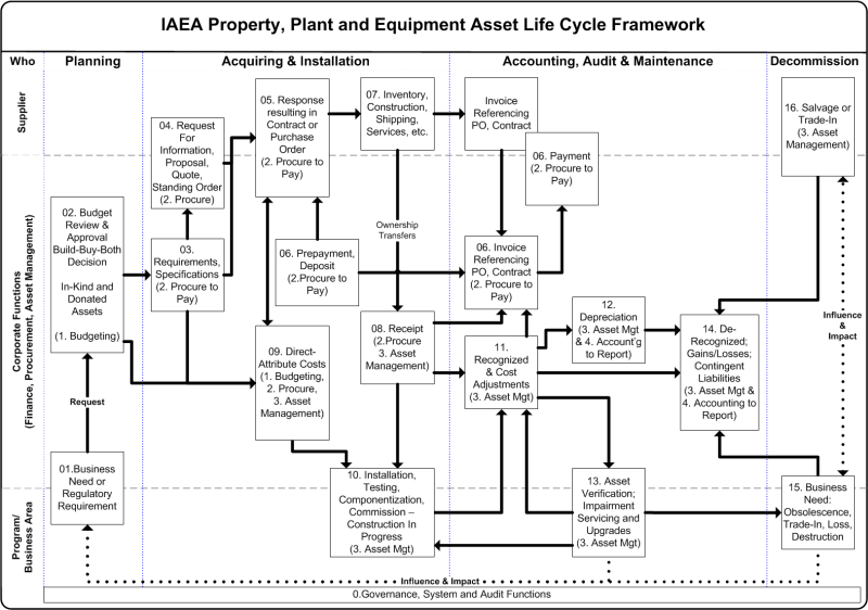 IAEA Property, Plant and Equipment Lifecycle Framework