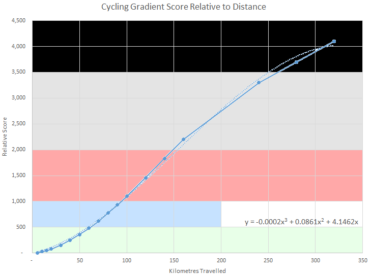 Cycling Gradient Curve