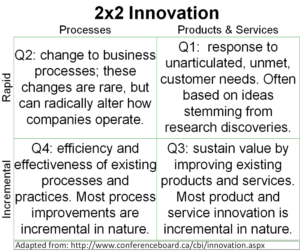 Conference Board of Canada - 2x2 Innovation Model