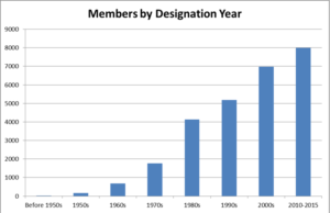 Profile of members by year of designation.